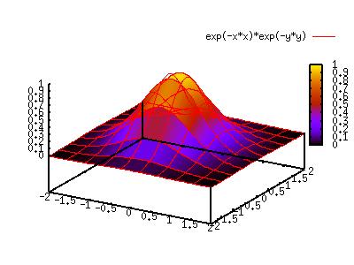 gnuplot / plotpm3d (E)
